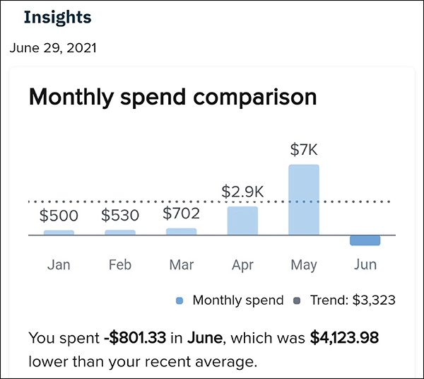 Insights show monthly spend comparison with graphs showing monthly spend and trend